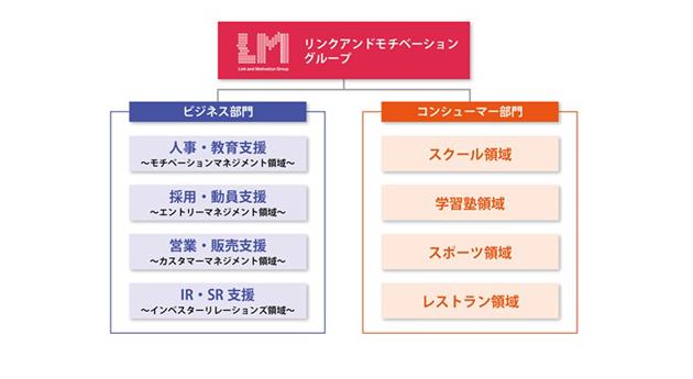リンクアンドモチベーションの事業構造